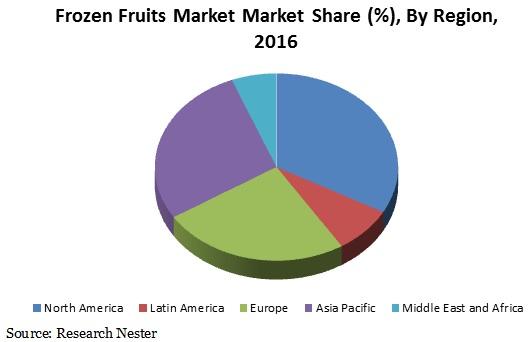 frozen fruits market