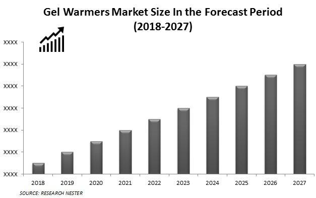 Gel warmer market