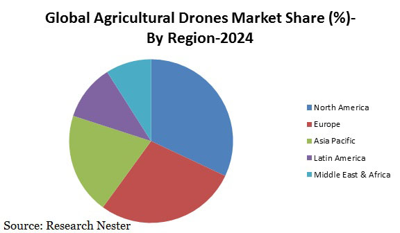 Agricultural Drones Market Size Global Industry Demand