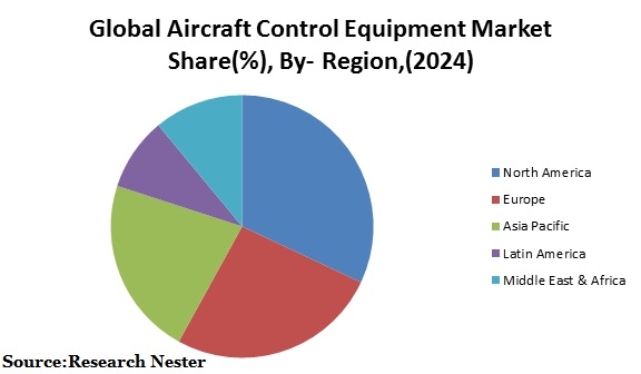 Global Aircraft Control Equipment