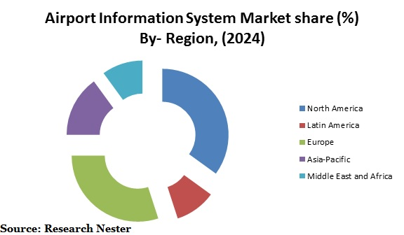 Global Airport Information system market