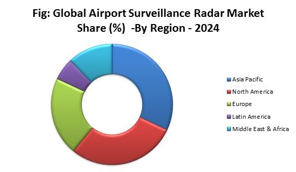 Global Airport Surveillance Radar Market Share