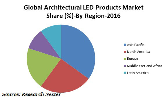 Architectural LED products