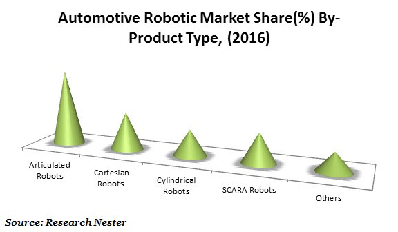 Automotive Robotic Market