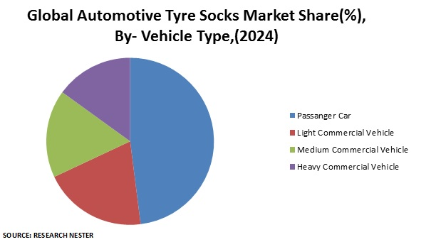 Automotive Tyre Socks Market Share