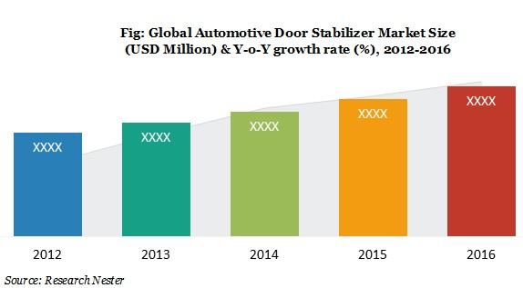 Automotive Door stabilizer