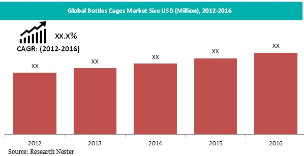 Bottle cages market