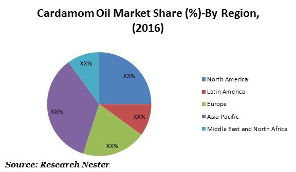 Global Cardamom Oil Market