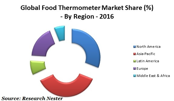 Global food thermometer market