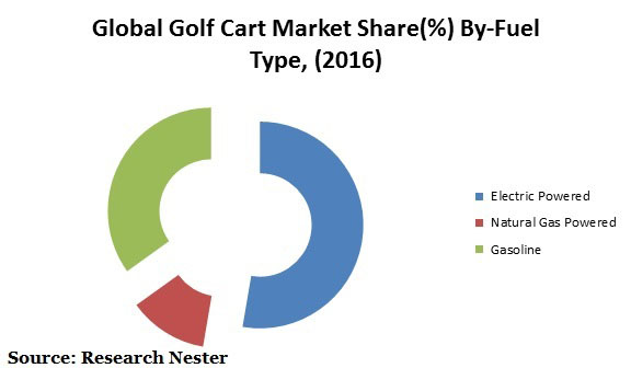Golf Cart market Graph