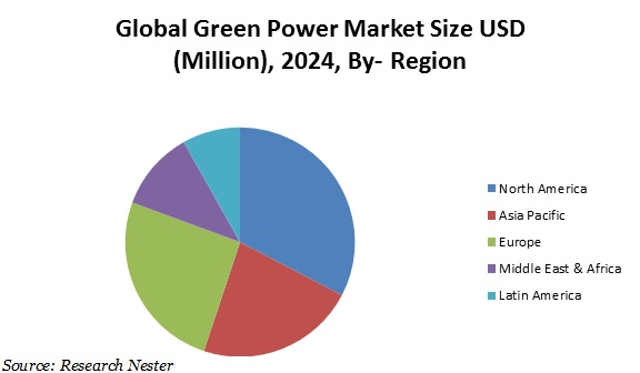 Green power market