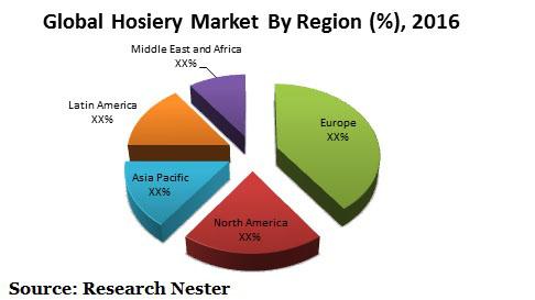Hosiery Market Graph
