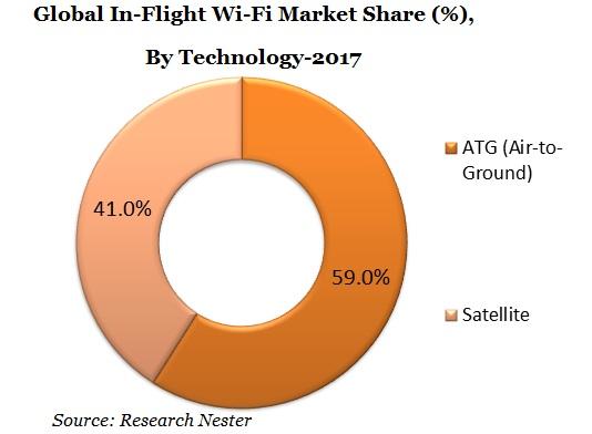 Global In-Flight Wi-Fi Market Share