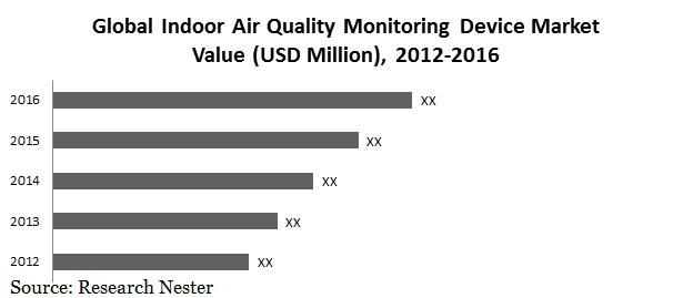indoor Air quality monitoring device