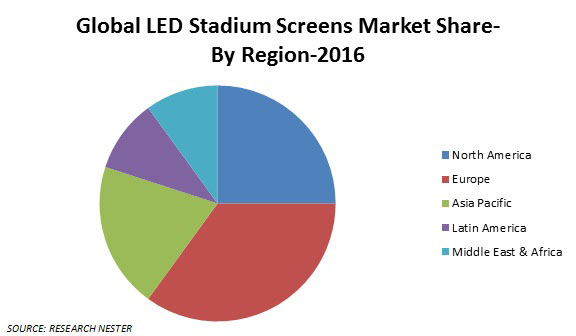 LED Stadium screens