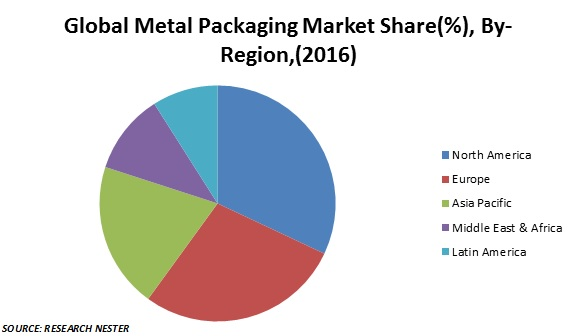 metal packaging market share
