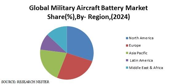Global Military Aircraft Battery Market