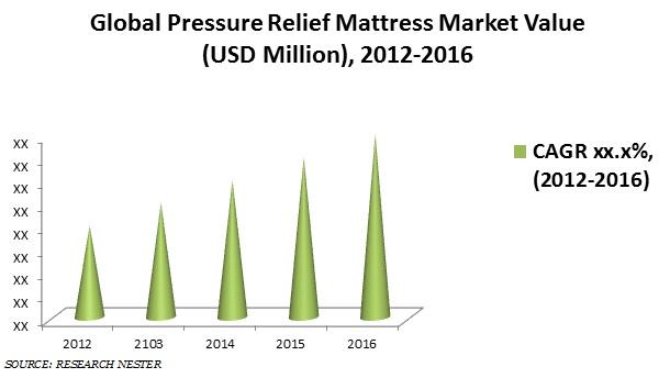 Pressure Relief Mattress Market