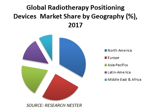 Global Radiotherapy Positioning Devices Market Share