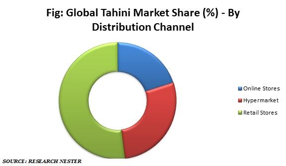 Tahini market share