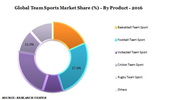 team sports market