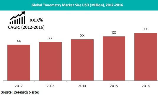 global tonometry