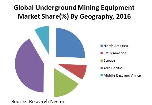 Underground Mining Equipment Market