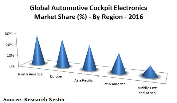 Automotive Cockpit Electronics Market Graph