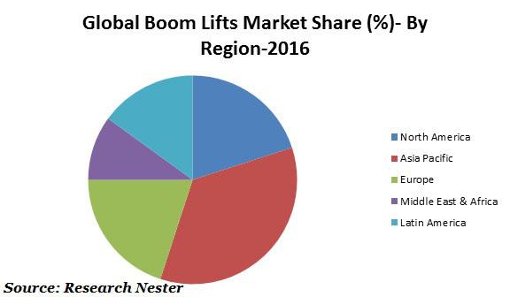 Boom Lifts
