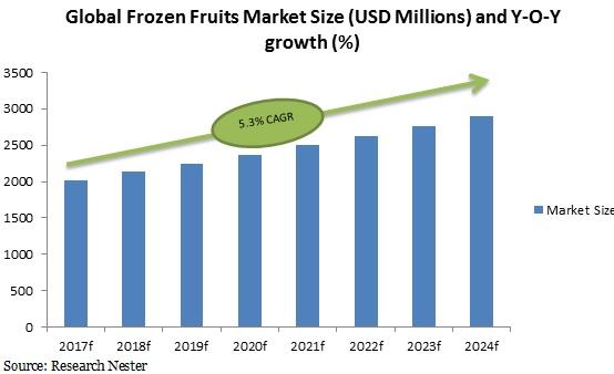 global frozen fruits