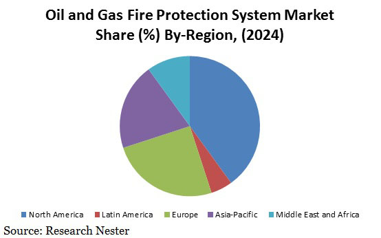 oil and Gas Fire Protection system market