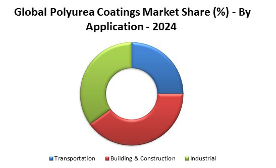 Global polyurea coatings market Graph