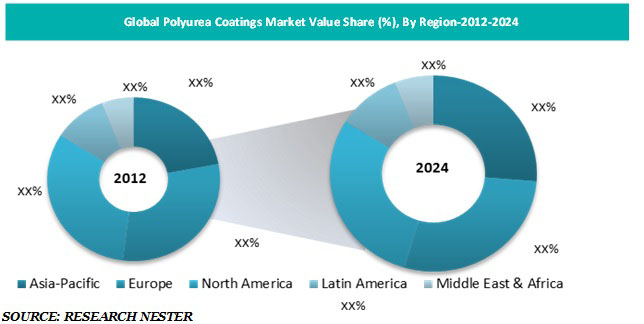 polyurea Coatings market share