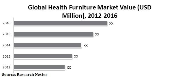 health furniture