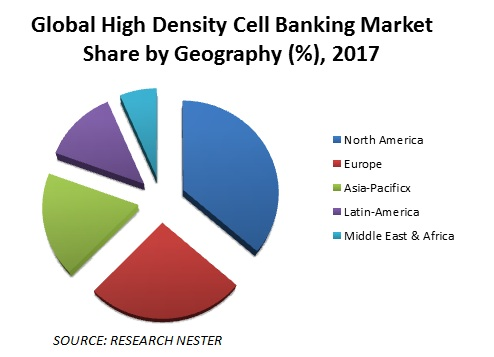 High Density Cell Banking Market share