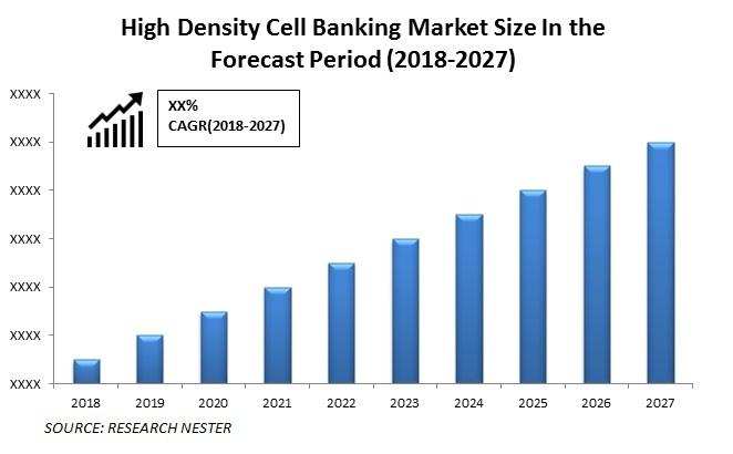 High Density Cell Banking Market size