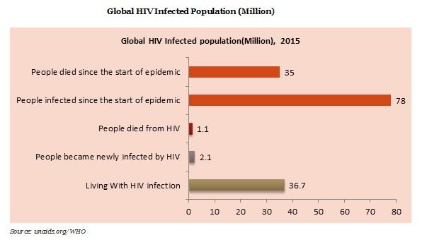 HIV Drug / Medicine Market Demand, Growth, Opportunity