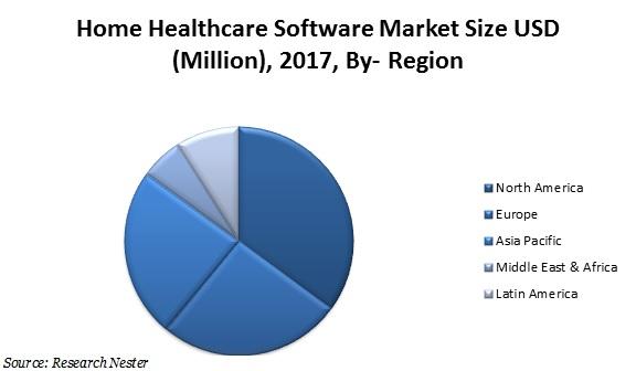 home healthcare software market