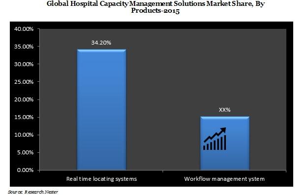 Hospital Capacity Management Market Demand, growth & revenue