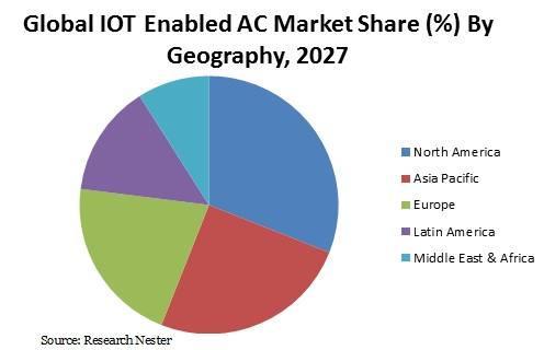 IOT Enabled AC Market
