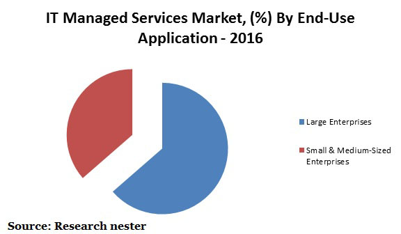Global IT Managed Services Market Graph