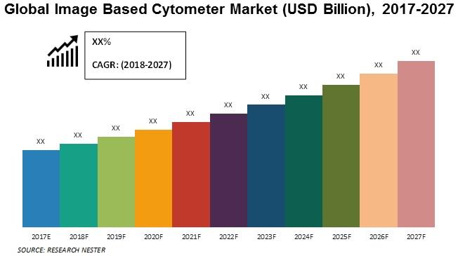 image based cytometer market