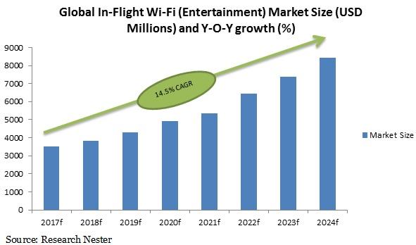 Global In flight wi-fi market size
