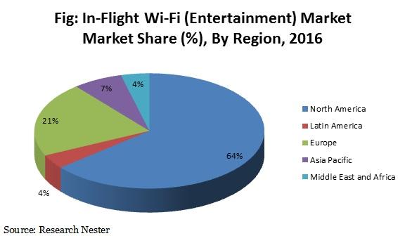 In flight wi-fi market