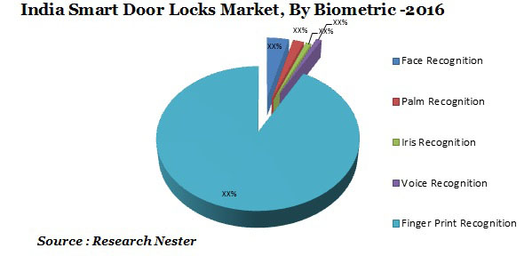 India Smart Door Locks Market Size Demand Growth