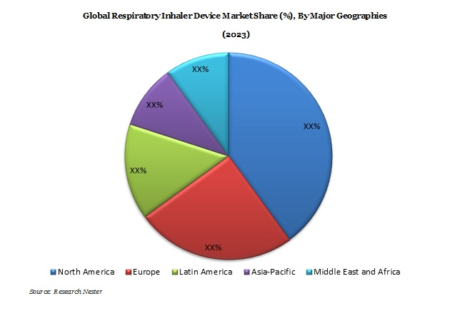 Respiratory Inhaler Device Market Demand & Revenue Opportunity