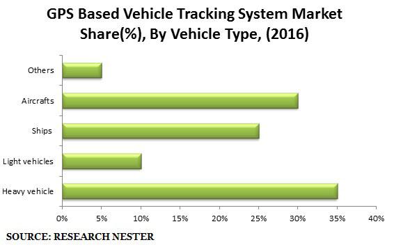 GPS Based Vehicle Tracking system