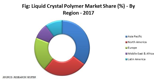 Liquid crystal polymer market