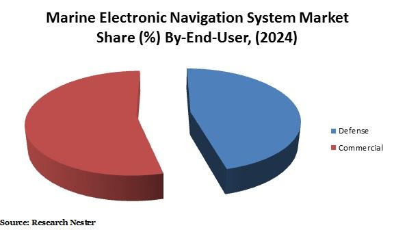 Marine Electronic Navigation