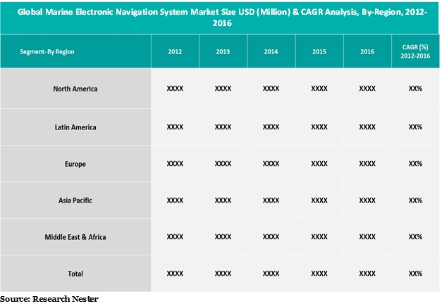marine Electronic Navigation System Market